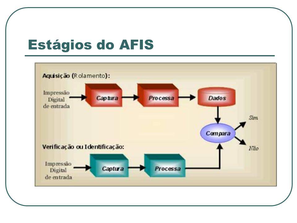 Estrutura Genérica de um AFIS Manual (scanner) Sensores Classificação Minúcias Estrutural Estatístico Sintático Matemático Redes Neurais Híbrido Versão Reduzida da ID Utilizado para fazer a comparação Através do template