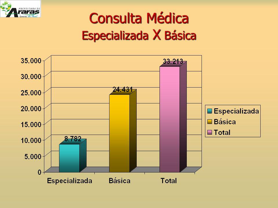 Consulta Médica Especializada X Básica