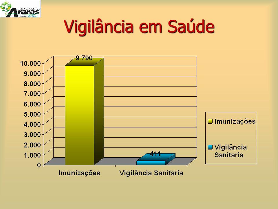 Vigilância em Saúde