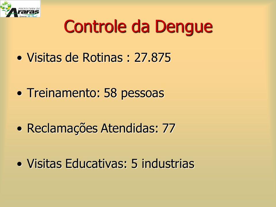 Controle da Dengue Visitas de Rotinas : 27.875Visitas de Rotinas : 27.875 Treinamento: 58 pessoasTreinamento: 58 pessoas Reclamações Atendidas: 77Recl