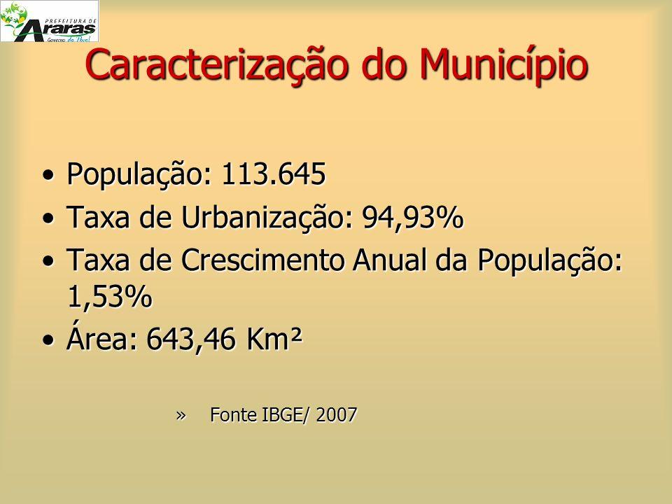Caracterização do Município População: 113.645População: 113.645 Taxa de Urbanização: 94,93%Taxa de Urbanização: 94,93% Taxa de Crescimento Anual da P