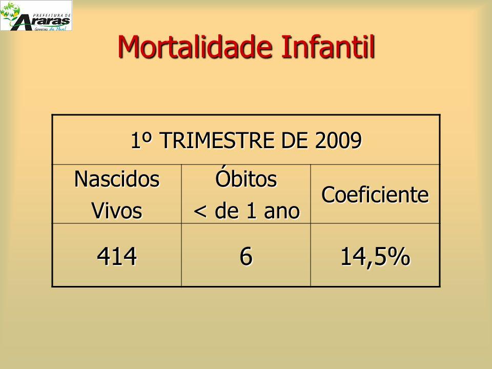 Mortalidade Infantil 1º TRIMESTRE DE 2009 NascidosVivosÓbitos < de 1 ano Coeficiente 414614,5%