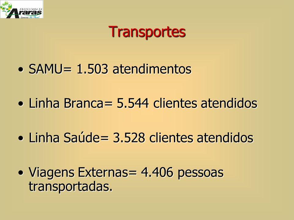 Transportes SAMU= 1.503 atendimentosSAMU= 1.503 atendimentos Linha Branca= 5.544 clientes atendidosLinha Branca= 5.544 clientes atendidos Linha Saúde=