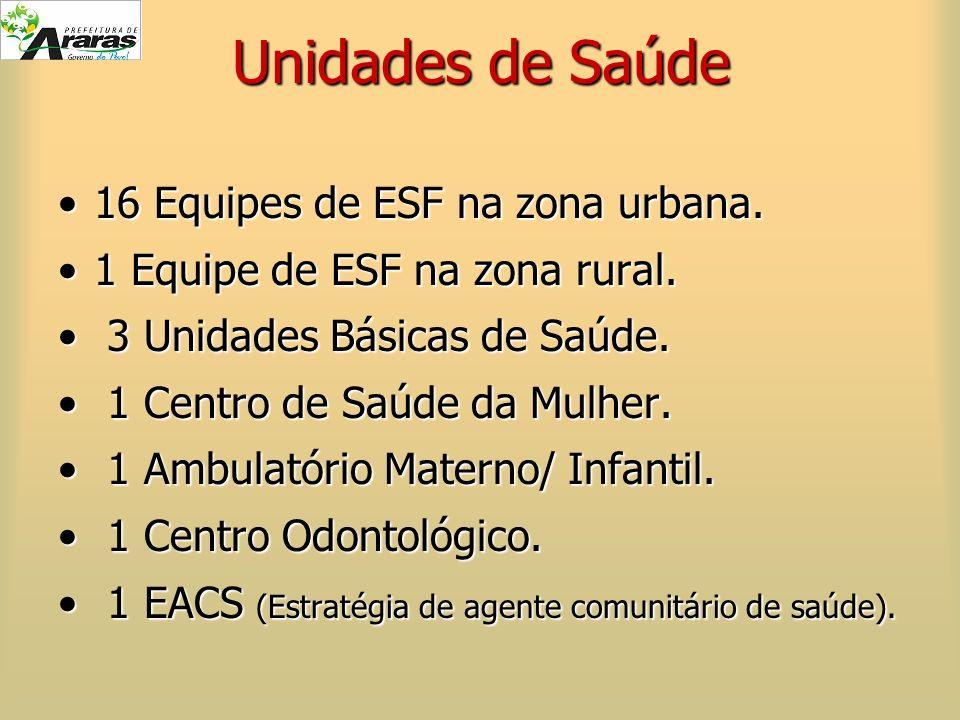 Unidades de Saúde 16 Equipes de ESF na zona urbana.16 Equipes de ESF na zona urbana. 1 Equipe de ESF na zona rural.1 Equipe de ESF na zona rural. 3 Un