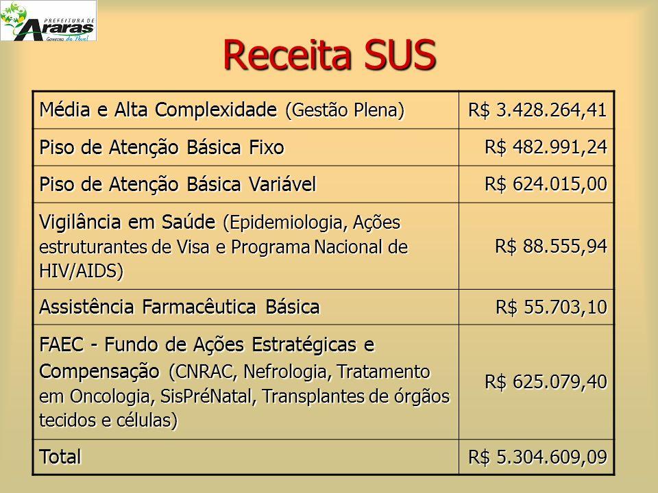 Receita SUS Média e Alta Complexidade (Gestão Plena) R$ 3.428.264,41 Piso de Atenção Básica Fixo R$ 482.991,24 Piso de Atenção Básica Variável R$ 624.