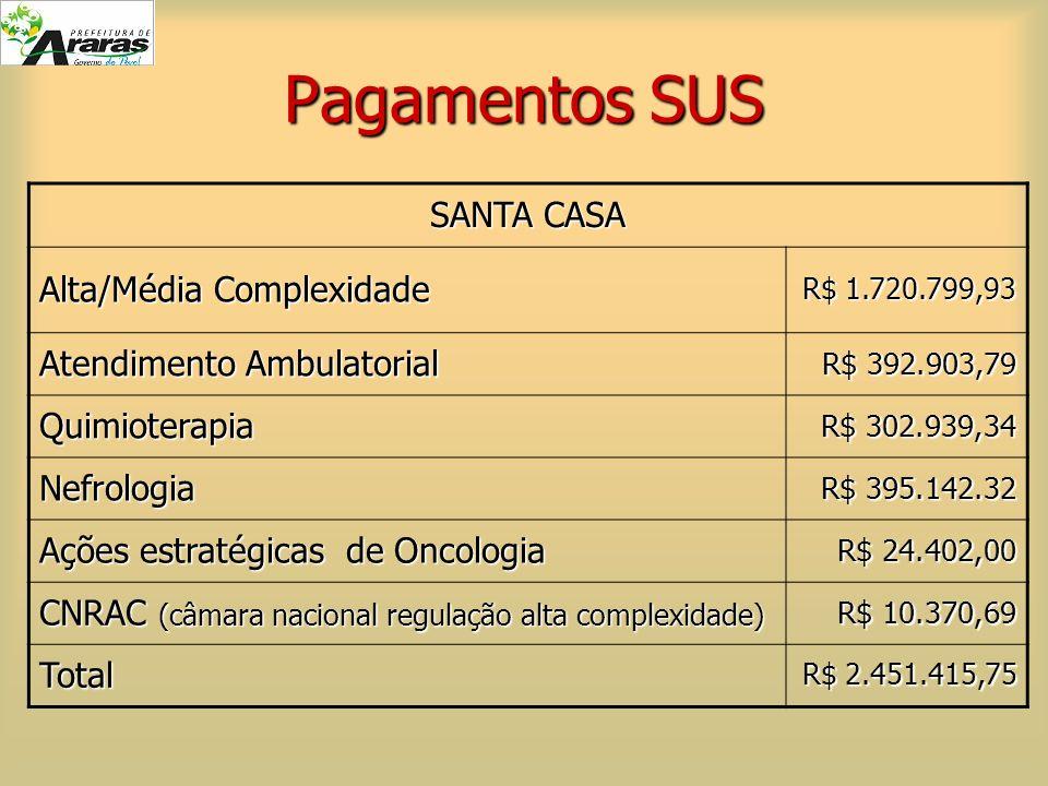 Pagamentos SUS SANTA CASA Alta/Média Complexidade R$ 1.720.799,93 Atendimento Ambulatorial R$ 392.903,79 R$ 392.903,79 Quimioterapia R$ 302.939,34 R$