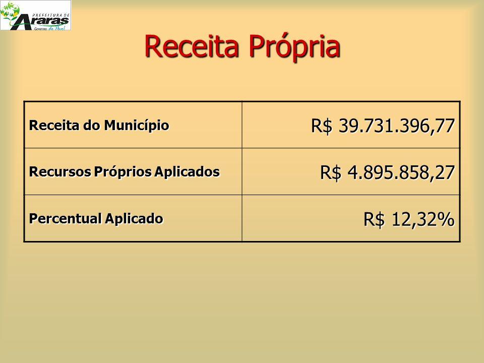 Receita Própria Receita do Município R$ 39.731.396,77 Recursos Próprios Aplicados R$ 4.895.858,27 Percentual Aplicado R$ 12,32%