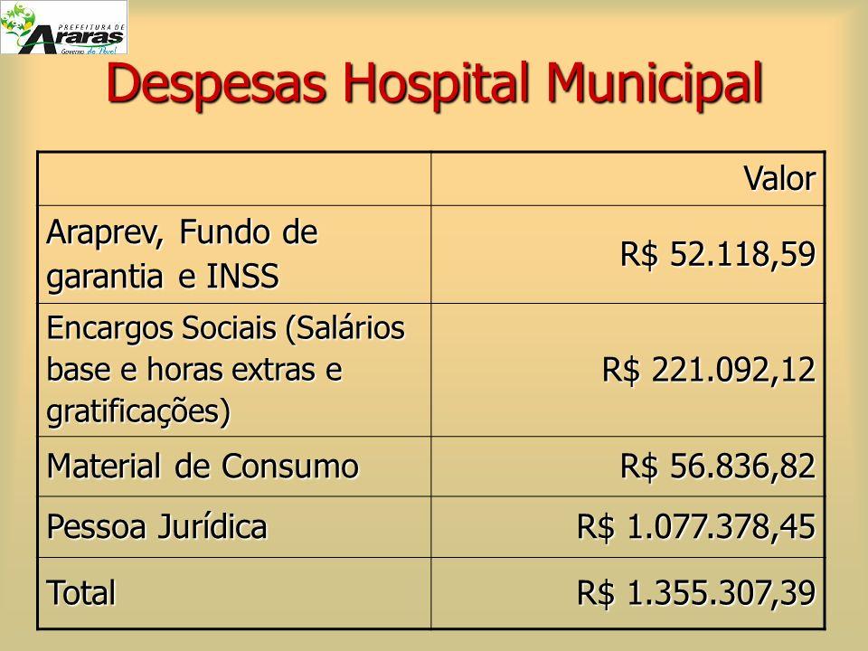 Despesas Hospital Municipal Valor Araprev, Fundo de garantia e INSS R$ 52.118,59 Encargos Sociais (Salários base e horas extras e gratificações) R$ 22