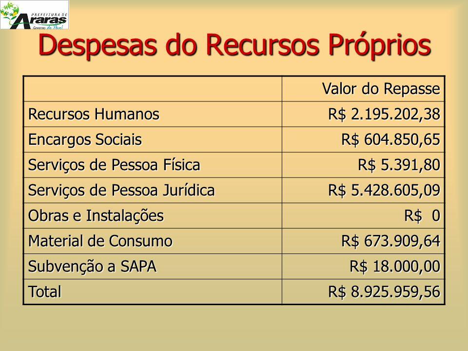 Despesas do Recursos Próprios Valor do Repasse Recursos Humanos R$ 2.195.202,38 Encargos Sociais R$ 604.850,65 Serviços de Pessoa Física R$ 5.391,80 S