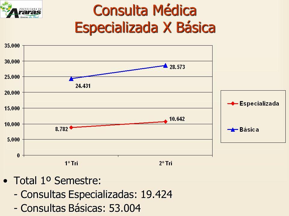 Consulta Médica Especializada X Básica Total 1º Semestre:Total 1º Semestre: - Consultas Especializadas: 19.424 - Consultas Básicas: 53.004
