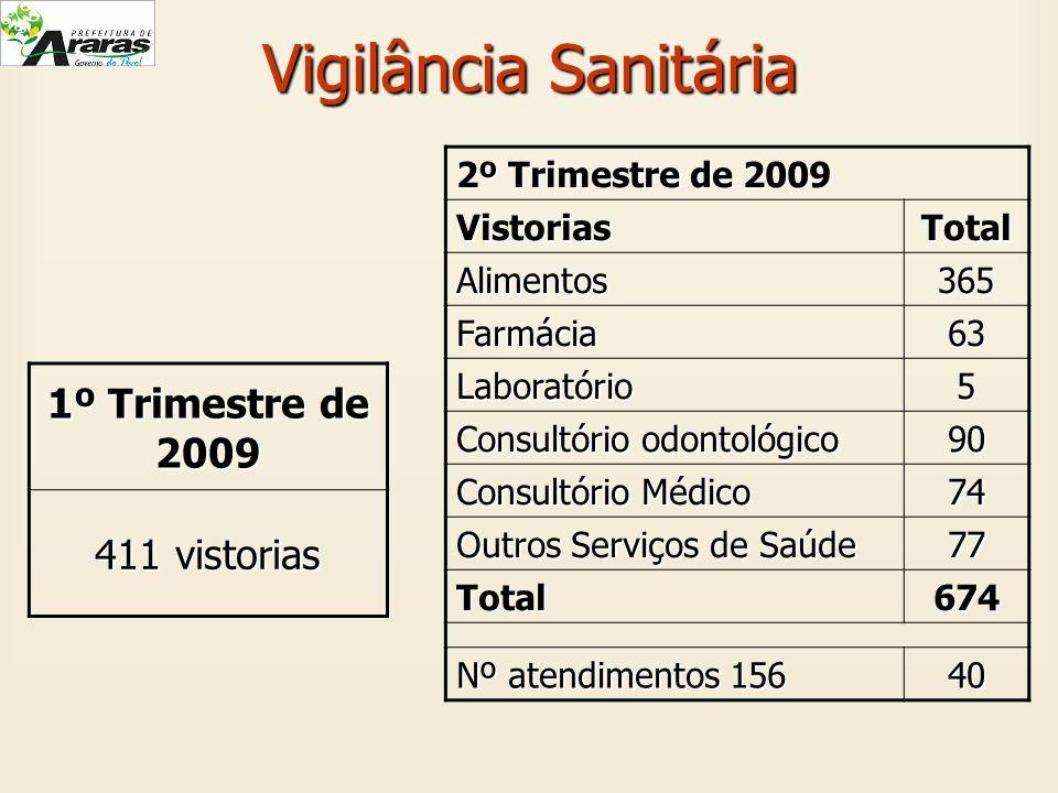 Vigilância Sanitária 2º Trimestre de 2009 VistoriasTotal Alimentos365 Farmácia63 Laboratório5 Consultório odontológico 90 Consultório Médico 74 Outros