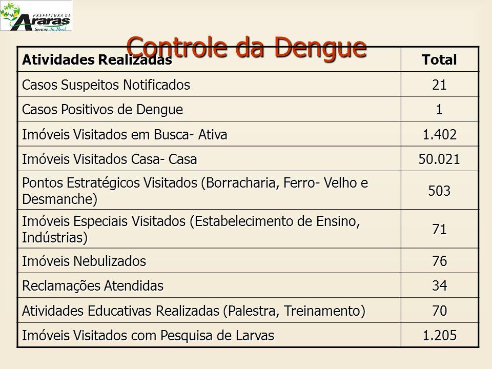 Controle da Dengue Atividades Realizadas Total Casos Suspeitos Notificados 21 Casos Positivos de Dengue 1 Imóveis Visitados em Busca- Ativa 1.402 Imóv