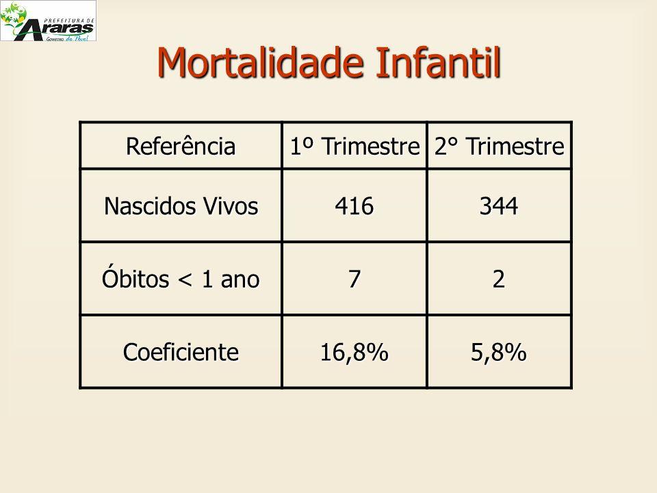 Mortalidade Infantil Referência 1º Trimestre 2° Trimestre Nascidos Vivos 416344 Óbitos < 1 ano 72 Coeficiente16,8%5,8%
