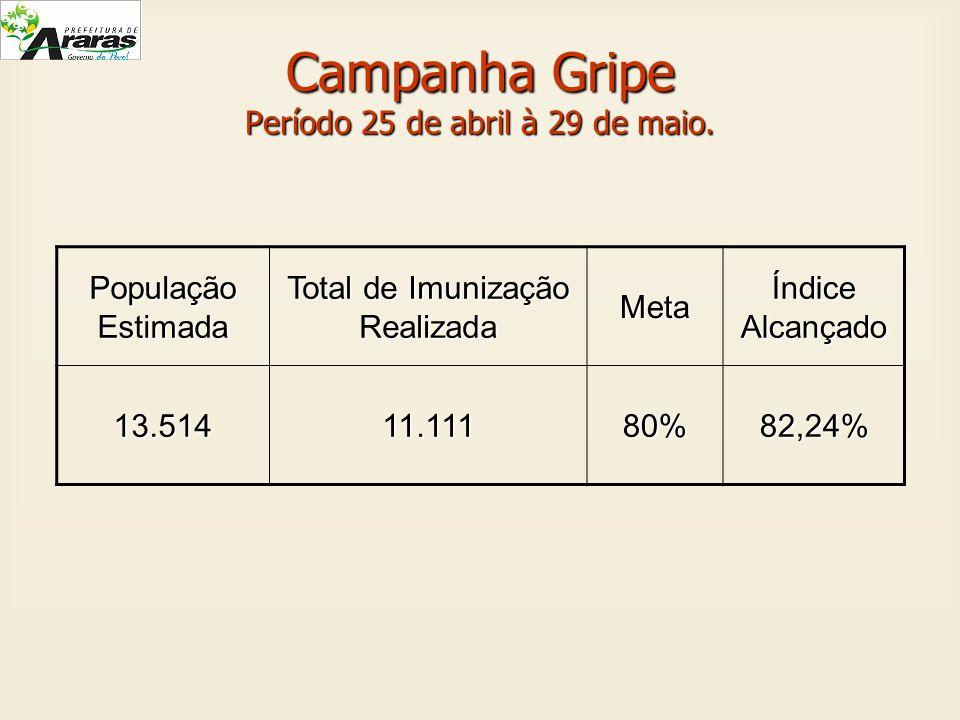 Campanha Gripe Período 25 de abril à 29 de maio. População Estimada Total de Imunização Realizada Meta Índice Alcançado 13.51411.11180%82,24%