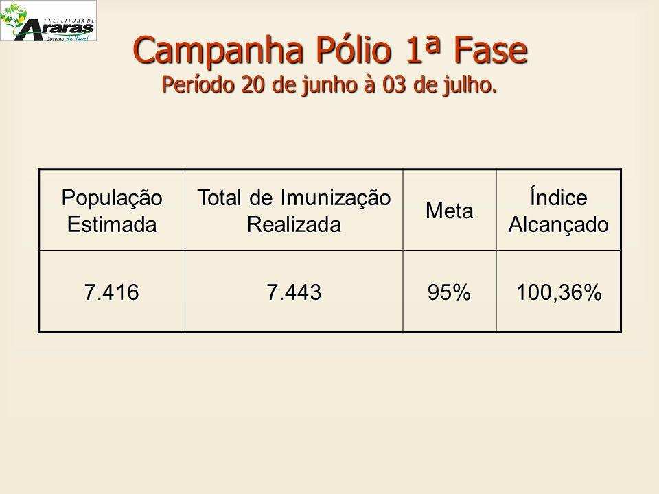 Campanha Pólio 1ª Fase Período 20 de junho à 03 de julho. População Estimada Total de Imunização Realizada Meta Índice Alcançado 7.4167.44395%100,36%