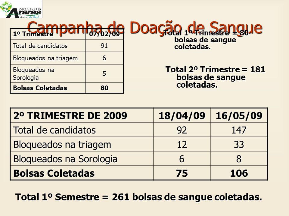 Campanha de Doação de Sangue 1º Trimestre 07/02/09 Total de candidatos 91 Bloqueados na triagem 6 Bloqueados na Sorologia 5 Bolsas Coletadas 80 2º TRI
