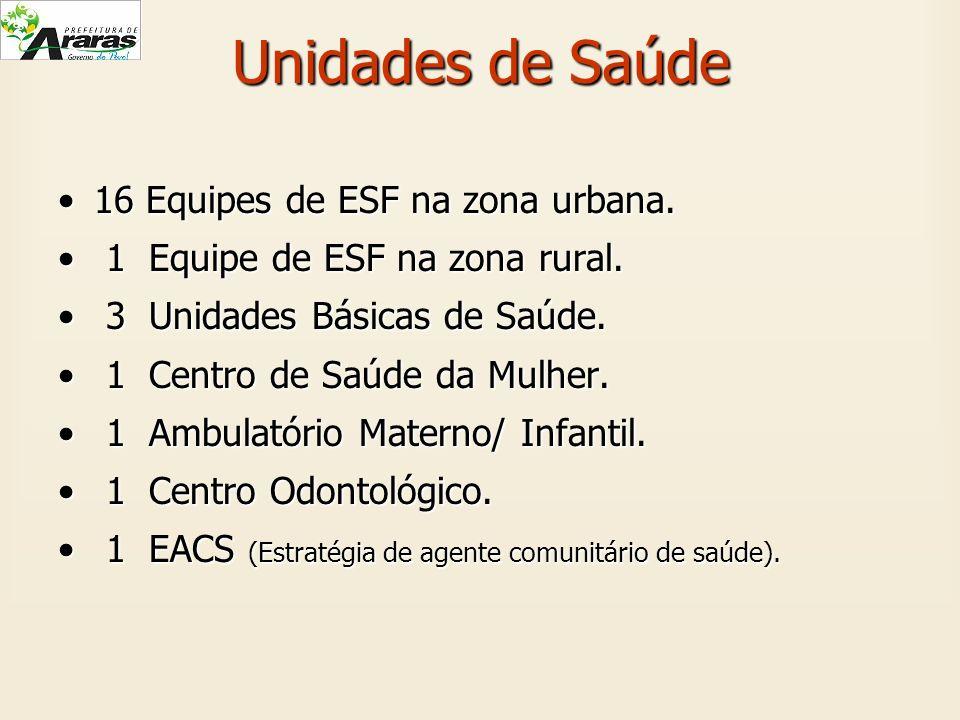 Unidades de Saúde 16 Equipes de ESF na zona urbana.16 Equipes de ESF na zona urbana. 1 Equipe de ESF na zona rural. 1 Equipe de ESF na zona rural. 3 U