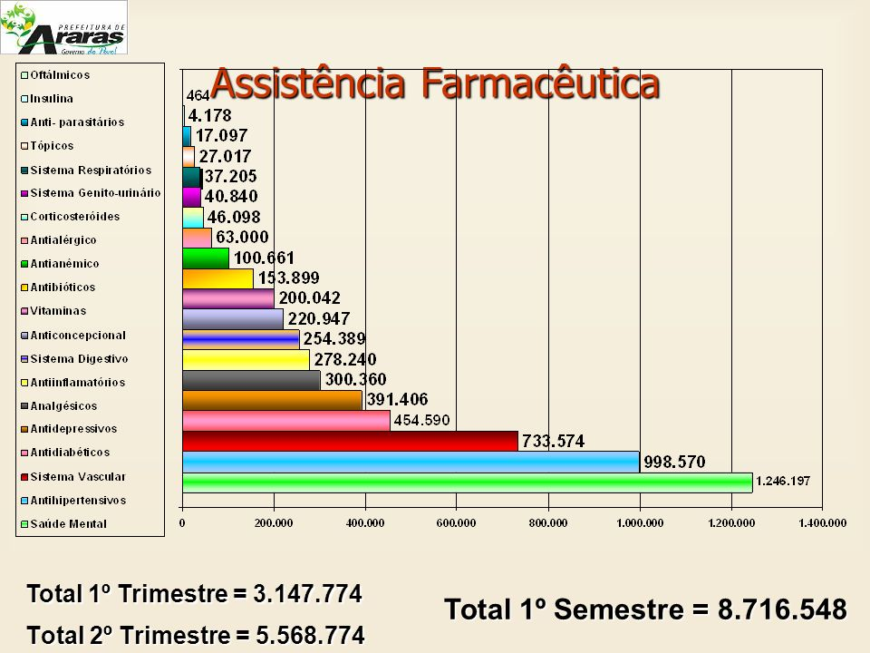 Total 2º Trimestre = 5.568.774 Total 1º Trimestre = 3.147.774 Total 1º Semestre = 8.716.548