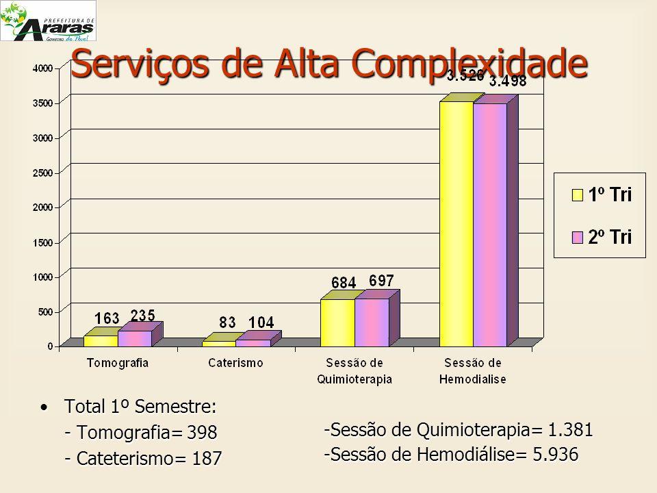 Serviços de Alta Complexidade Total 1º Semestre:Total 1º Semestre: - Tomografia= 398 - Cateterismo= 187 -Sessão de Quimioterapia= 1.381 -Sessão de Hem