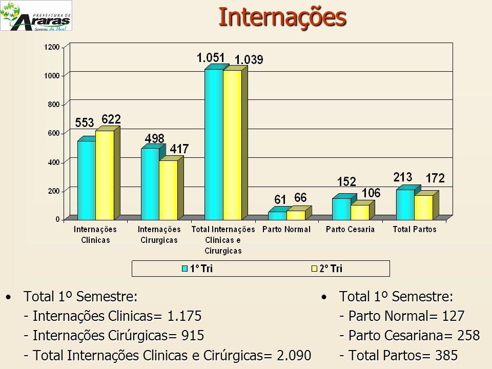 Internações Total 1º Semestre:Total 1º Semestre: - Internações Clinicas= 1.175 - Internações Cirúrgicas= 915 - Total Internações Clinicas e Cirúrgicas