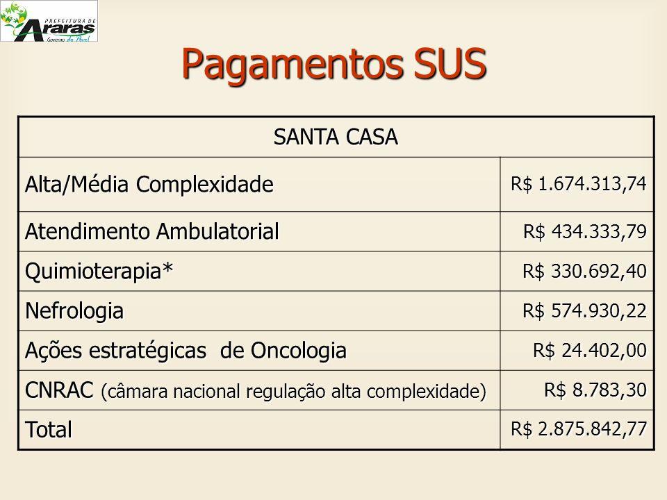 Pagamentos SUS SANTA CASA Alta/Média Complexidade R$ 1.674.313,74 Atendimento Ambulatorial R$ 434.333,79 R$ 434.333,79 Quimioterapia* R$ 330.692,40 R$