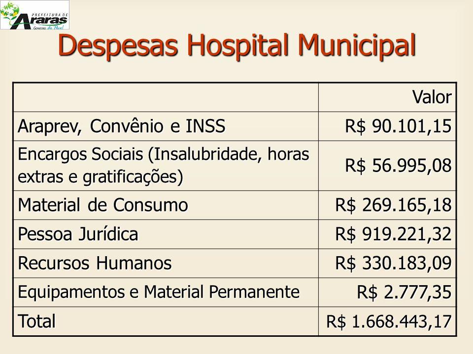 Despesas Hospital Municipal Valor Araprev, Convênio e INSS R$ 90.101,15 Encargos Sociais (Insalubridade, horas extras e gratificações) R$ 56.995,08 Ma