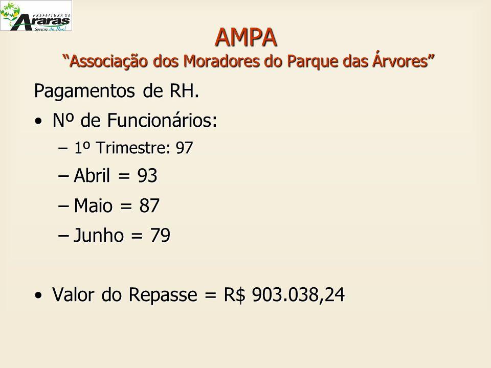 AMPA Associação dos Moradores do Parque das Árvores Pagamentos de RH. Nº de Funcionários:Nº de Funcionários: –1º Trimestre: 97 –Abril = 93 –Maio = 87