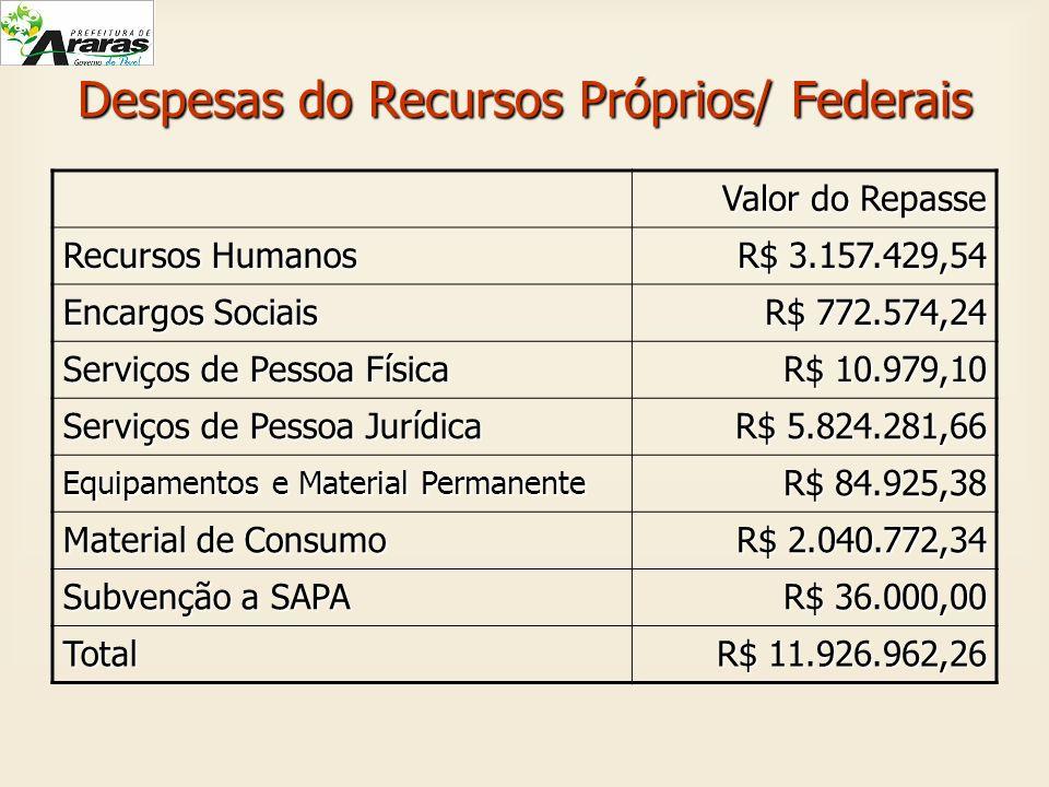 Despesas do Recursos Próprios/ Federais Valor do Repasse Recursos Humanos R$ 3.157.429,54 Encargos Sociais R$ 772.574,24 Serviços de Pessoa Física R$