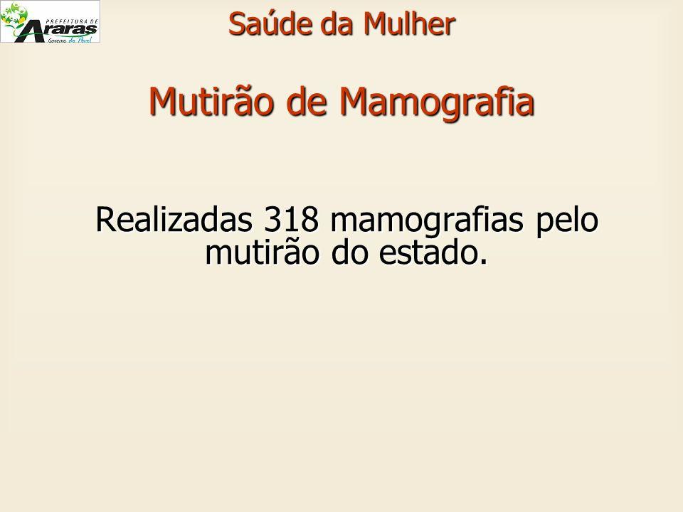 Saúde da Mulher Mutirão de Mamografia Realizadas 318 mamografias pelo mutirão do estado.