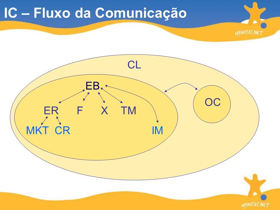 EB ERFX IMMKTCR CL TM IC – Fluxo da Comunicação OC