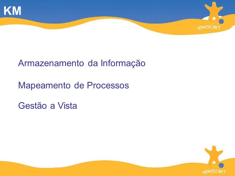 KM Armazenamento da Informação Mapeamento de Processos Gestão a Vista