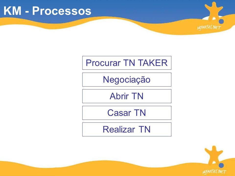 KM - Processos Procurar TN TAKER Abrir TN Casar TN Realizar TN Negociação