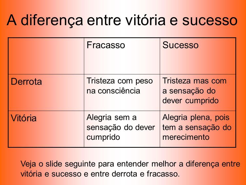 A diferença entre vitória e sucesso FracassoSucesso Derrota Tristeza com peso na consciência Tristeza mas com a sensação do dever cumprido Vitória Ale
