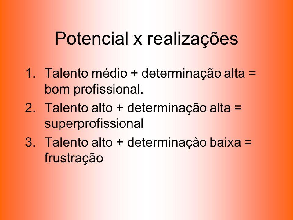 Potencial x realizações 1.Talento médio + determinação alta = bom profissional. 2.Talento alto + determinação alta = superprofissional 3.Talento alto