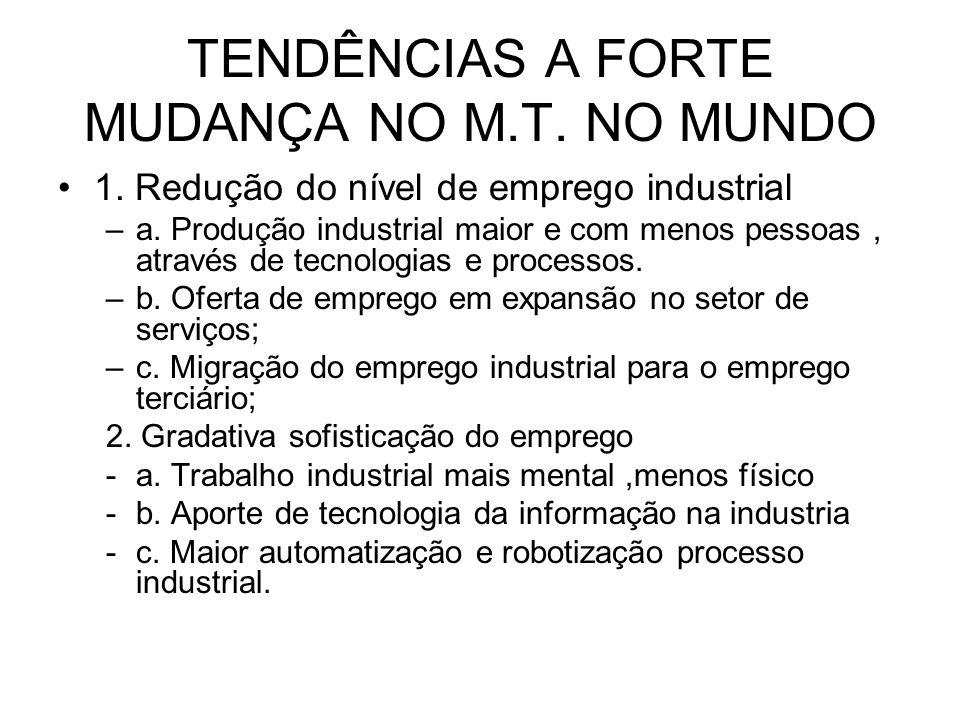 TENDÊNCIAS A FORTE MUDANÇA NO M.T. NO MUNDO 1. Redução do nível de emprego industrial –a. Produção industrial maior e com menos pessoas, através de te
