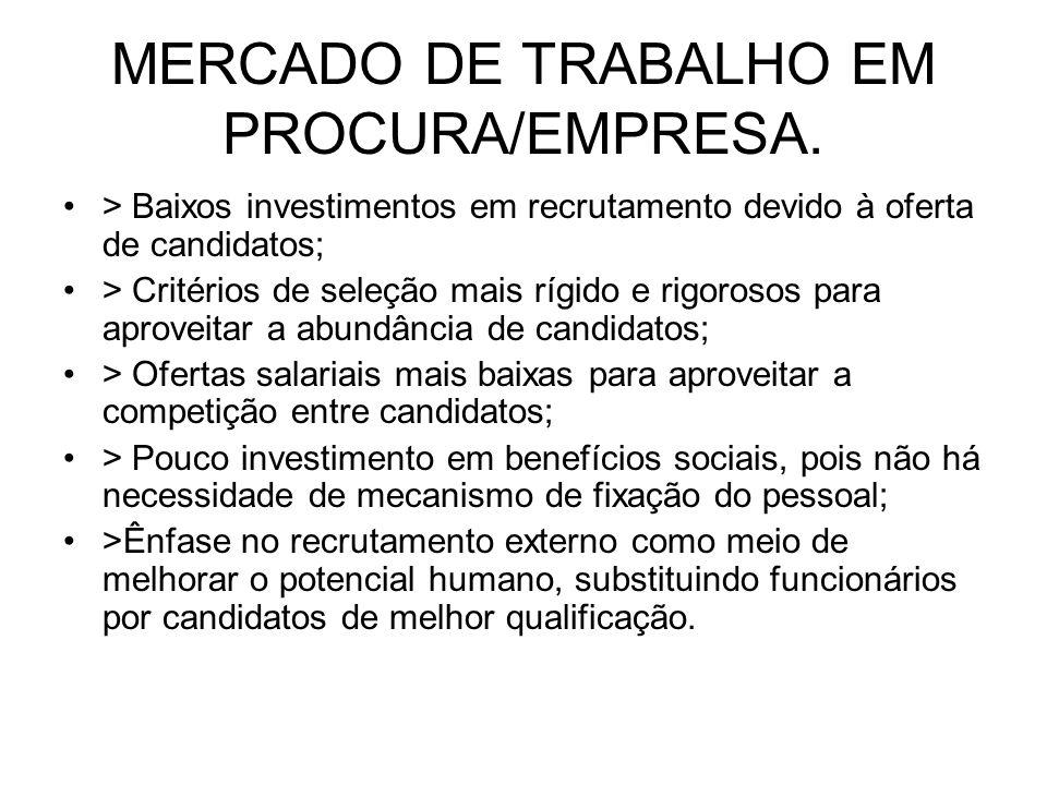 MERCADO DE TRABALHO EM PROCURA/EMPRESA. > Baixos investimentos em recrutamento devido à oferta de candidatos; > Critérios de seleção mais rígido e rig