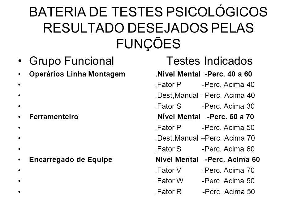 BATERIA DE TESTES PSICOLÓGICOS RESULTADO DESEJADOS PELAS FUNÇÕES Grupo FuncionalTestes Indicados Operários Linha Montagem.Nível Mental -Perc. 40 a 60.