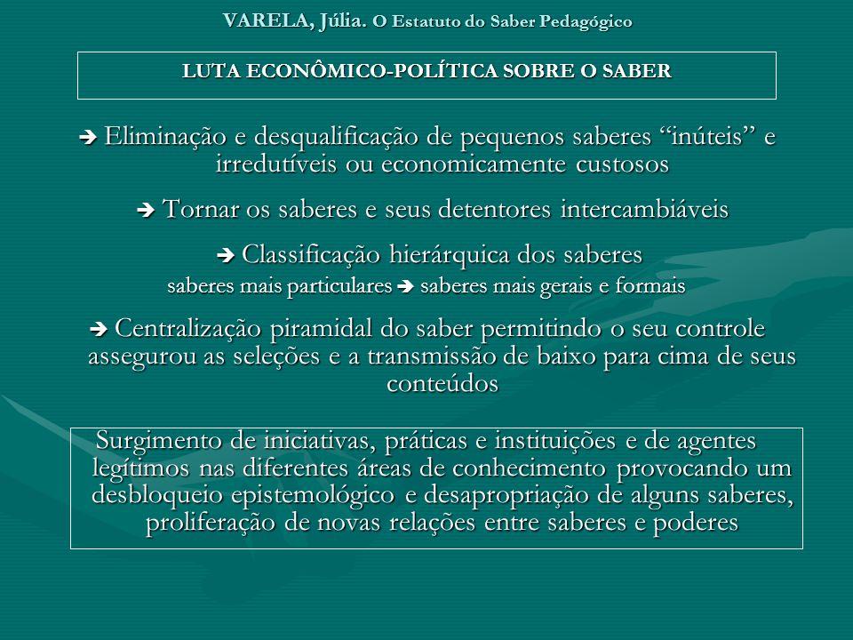 VARELA, Júlia. O Estatuto do Saber Pedagógico LUTA ECONÔMICO-POLÍTICA SOBRE O SABER Eliminação e desqualificação de pequenos saberes inúteis e irredut