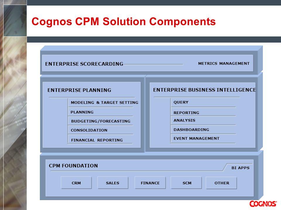Cognos CPM Solution Components ENTERPRISE BUSINESS INTELLIGENCE QUERY ANALYSIS DASHBOARDING EVENT MANAGEMENT ENTERPRISE PLANNING MODELING & TARGET SET