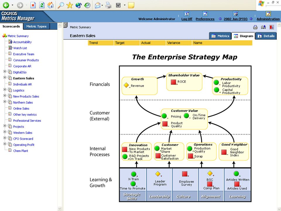 Corporate Performance Management STRATEGY Operations FinanceSales Innovation