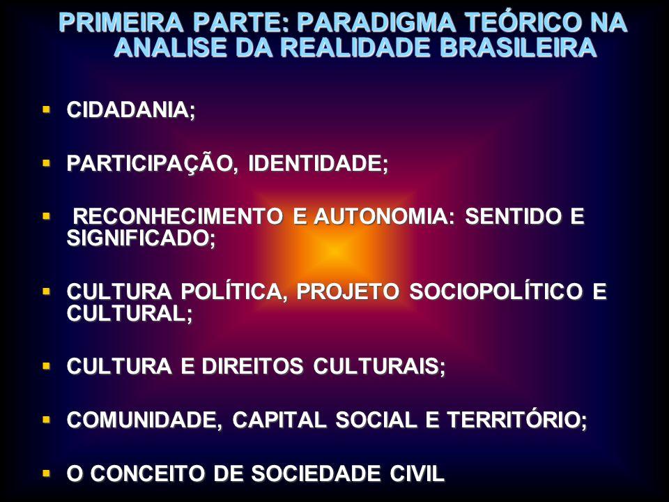 PRIMEIRA PARTE: PARADIGMA TEÓRICO NA ANALISE DA REALIDADE BRASILEIRA CIDADANIA; CIDADANIA; PARTICIPAÇÃO, IDENTIDADE; PARTICIPAÇÃO, IDENTIDADE; RECONHE