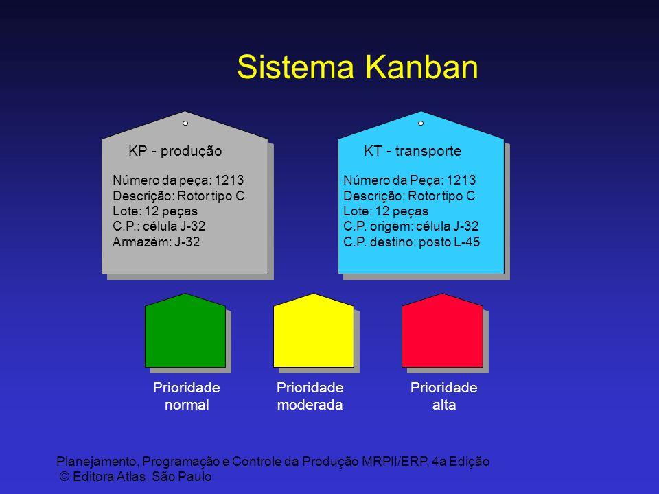 Planejamento, Programação e Controle da Produção MRPII/ERP, 4a Edição © Editora Atlas, São Paulo Sistema Kanban KP - produção Número da peça: 1213 Des