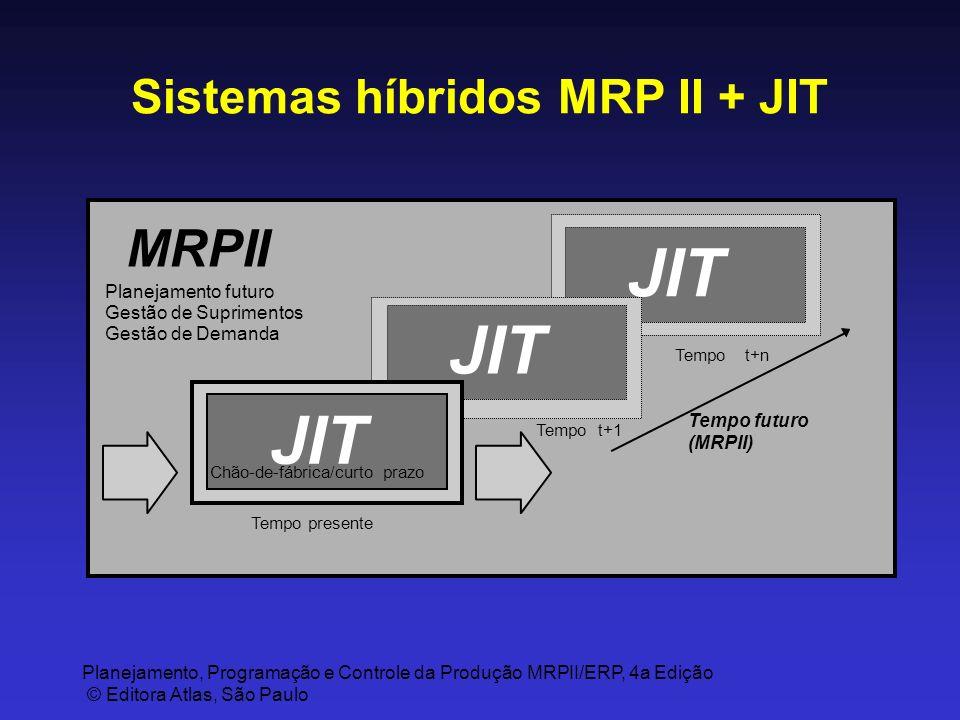 Planejamento, Programação e Controle da Produção MRPII/ERP, 4a Edição © Editora Atlas, São Paulo Sistemas híbridos MRP II + JIT JIT MRPII Tempo futuro