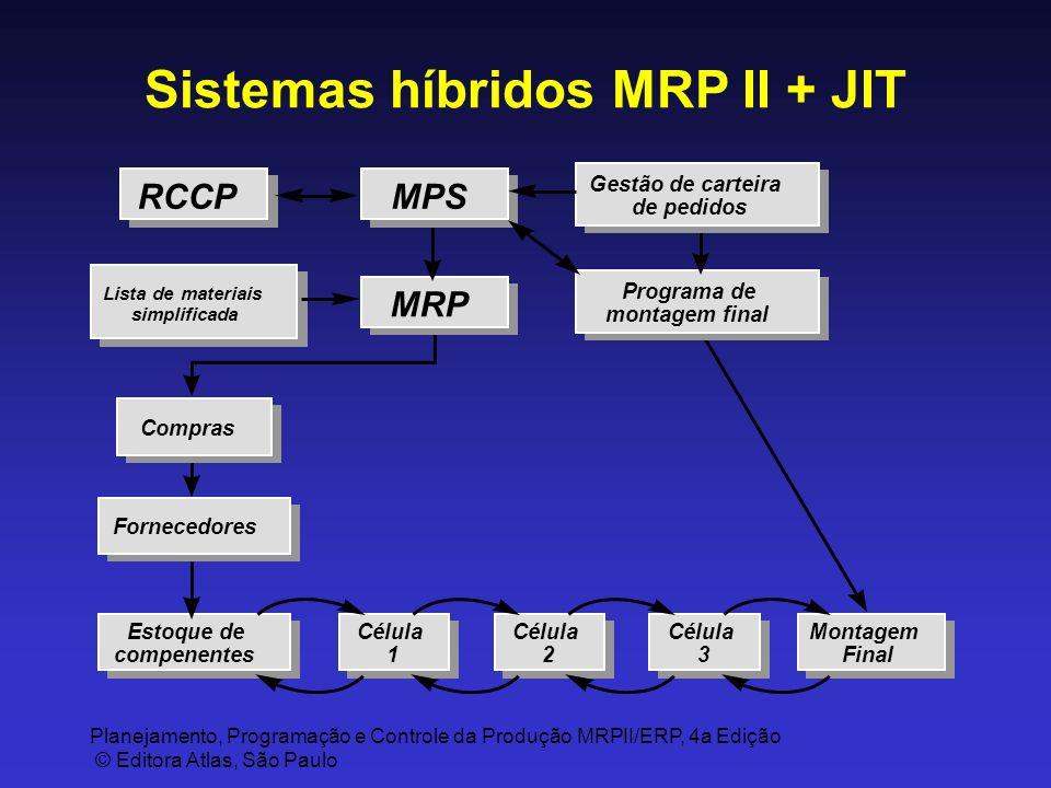 Planejamento, Programação e Controle da Produção MRPII/ERP, 4a Edição © Editora Atlas, São Paulo Montagem Final Montagem Final Lista de materiais simp