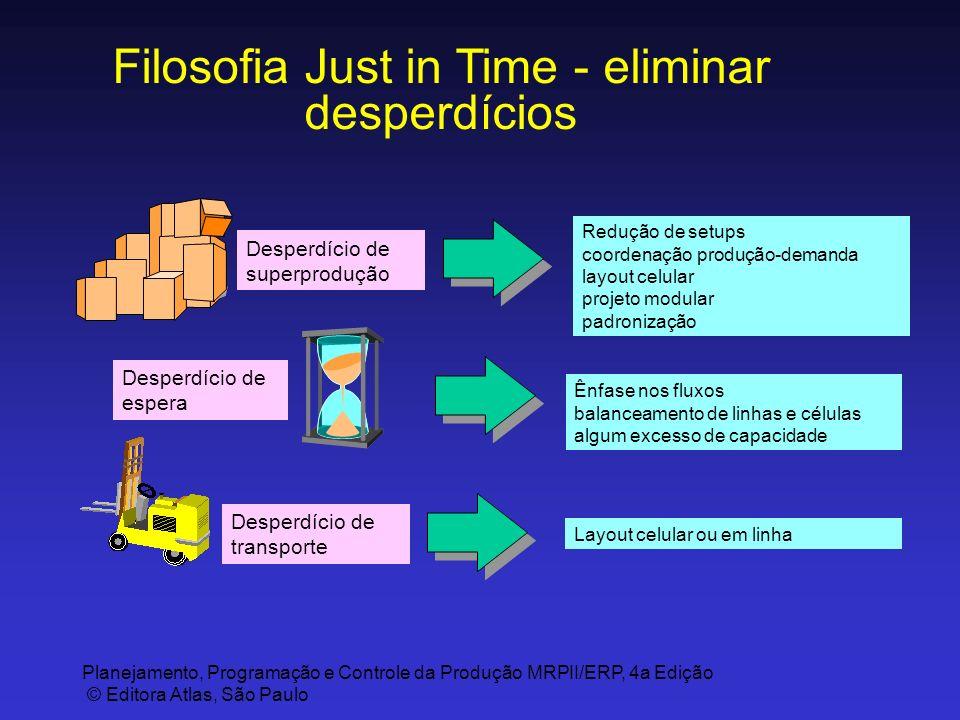 Planejamento, Programação e Controle da Produção MRPII/ERP, 4a Edição © Editora Atlas, São Paulo Filosofia Just in Time - eliminar desperdícios Desper
