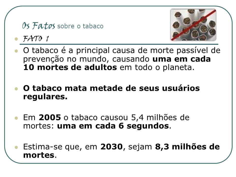 Os Fatos sobre o tabaco * FATO 2 Aproximadamente 29% da população mundial é fumante, com 47,5% de todos os homens e 10,3% de todas as mulheres.