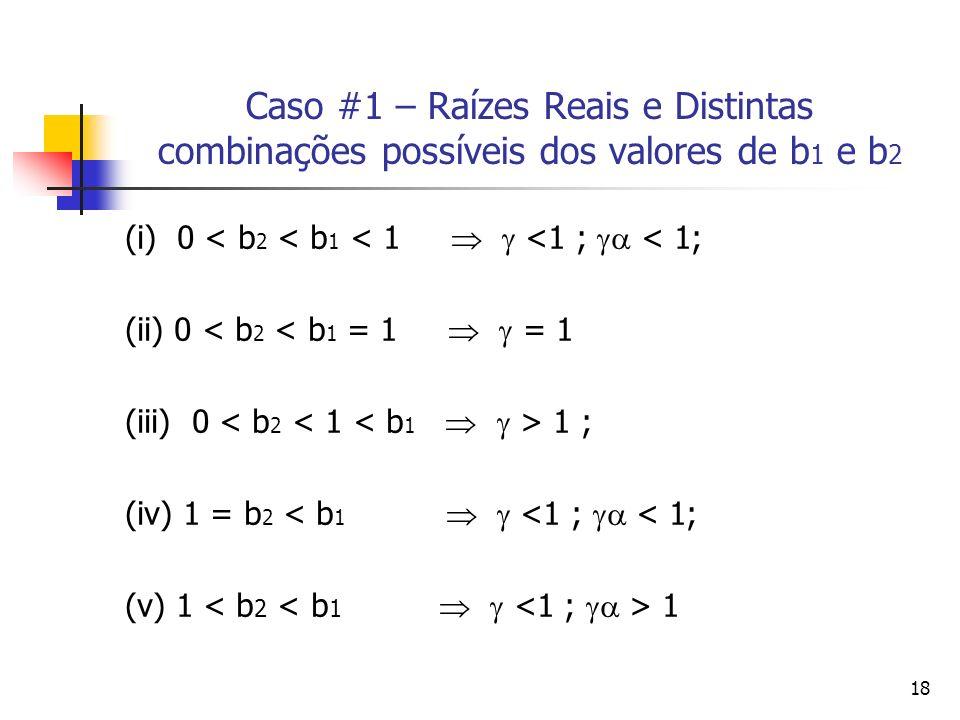 18 Caso #1 – Raízes Reais e Distintas combinações possíveis dos valores de b 1 e b 2 (i) 0 < b 2 < b 1 < 1 <1 ; < 1; (ii) 0 < b 2 < b 1 = 1 = 1 (iii)