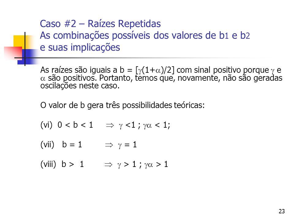 23 Caso #2 – Raízes Repetidas As combinações possíveis dos valores de b 1 e b 2 e suas implicações As raízes são iguais a b = [ (1+ )/2] com sinal pos