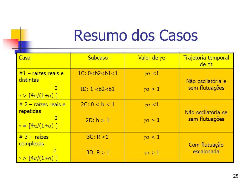 28 Resumo dos Casos CasoSubcaso Valor de Trajetória temporal de Yt #1 – raízes reais e distintas 2 > [4 /(1+ ) ] 1C: 0<b2<b1<1 ID: 1 <b2<b1 <1 > 1 Não