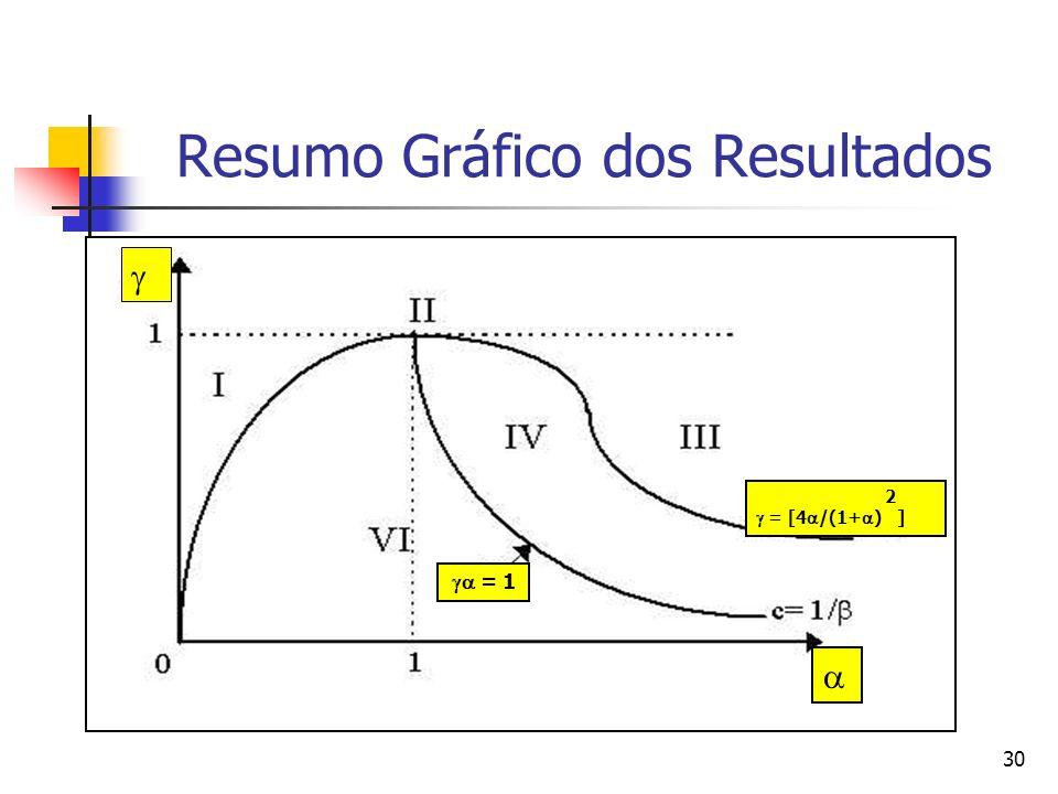 30 Resumo Gráfico dos Resultados 2 = [4 /(1+ ) ] = 1